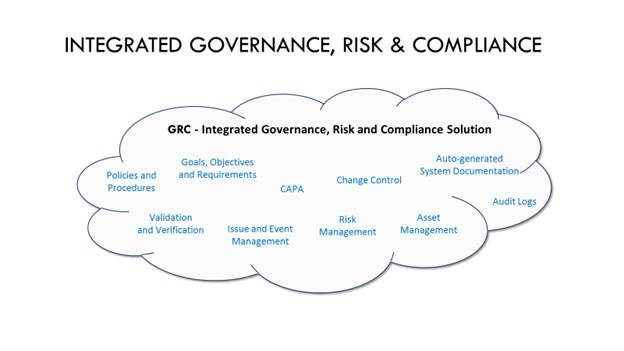Integrated Governance, Risk & Compliance